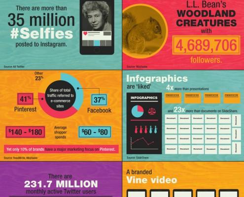 Infographic: Het gebruik van Social Media – 13 interessante feiten op een rij