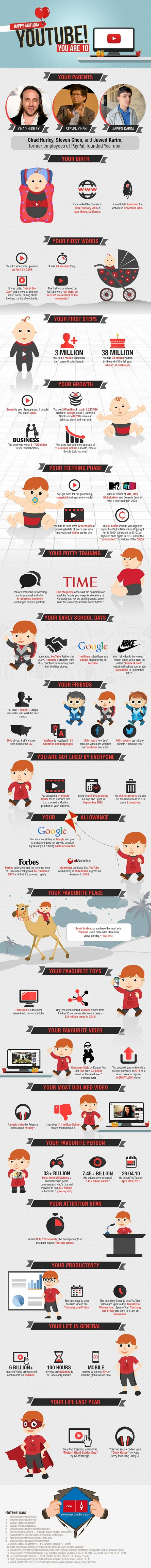 Infographic Youtube history